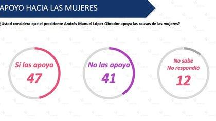 El apoyo de AMLO hacia la causa de las mujeres fractura la opinión de las encuestadas (Foto: Cortesía Encuestadora Enkoll)
