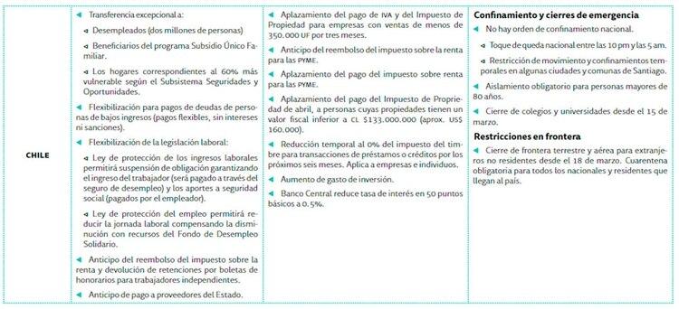 Las medidas que adoptó el gobierno chileno