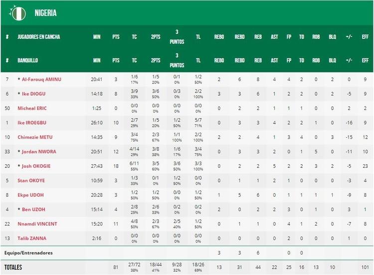 Estadísticas del equipo nigeriano