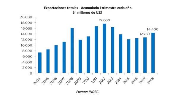 El déficit comercial se mantiene en niveles altos, pero en Producción e Industria aseguran que se avanzará gradualmente al equilibrio de la mano de la reactivación de las exportaciones