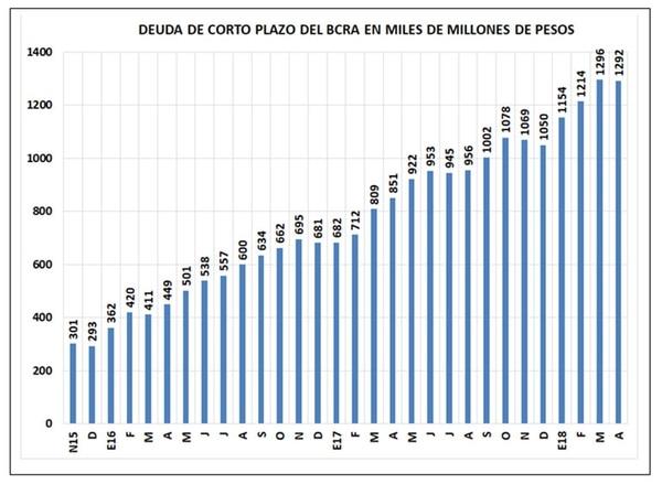 Stock de Lebacs