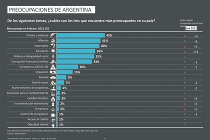 Las cuestiones que más preocupan a los argentinos Fuente: IPSOS