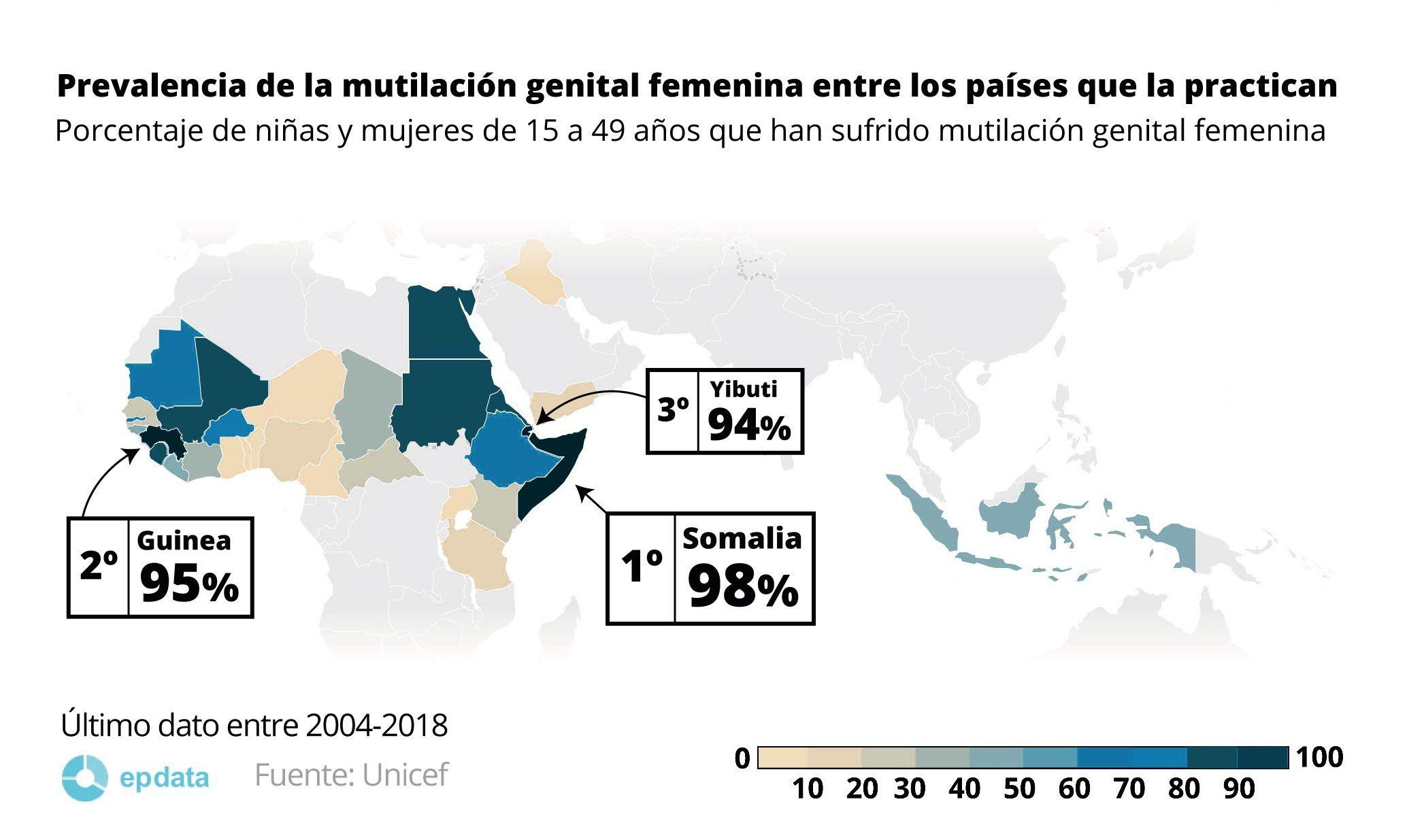 05/02/2021 EpData.- La mutilación genital femenina en el mundo, en datos y gráficos.    POLITICA EUROPA ESPAÑA SOCIEDAD EPDATA