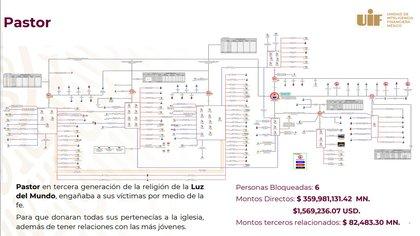 (Gráfico: Gobierno de México)