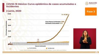 Curva epidémica de casos acumulados e incidentes (Foto: SSa)