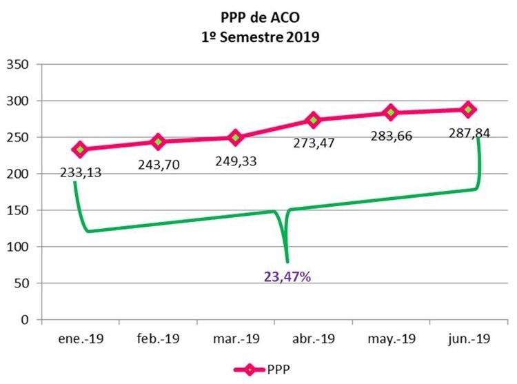 En el primer semestre del año, el precio de los ACO aumentó 23,47% (Confederación Farmacéutica Argentina)