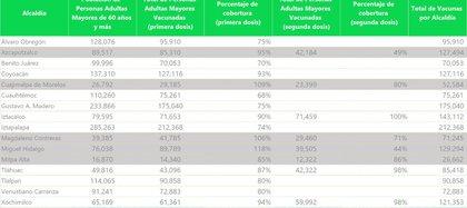 Claudia Sheinbaum informó los datos sobre vacunación contra Covid-19 (Foto: tomada de Twitter @Claudiashein)