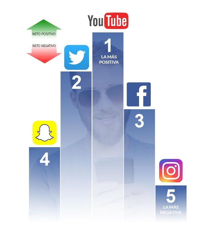 Las plataformas de redes sociales hacen que ciertos factores relacionados con la salud mejoren o empeoren (Status of Mind)