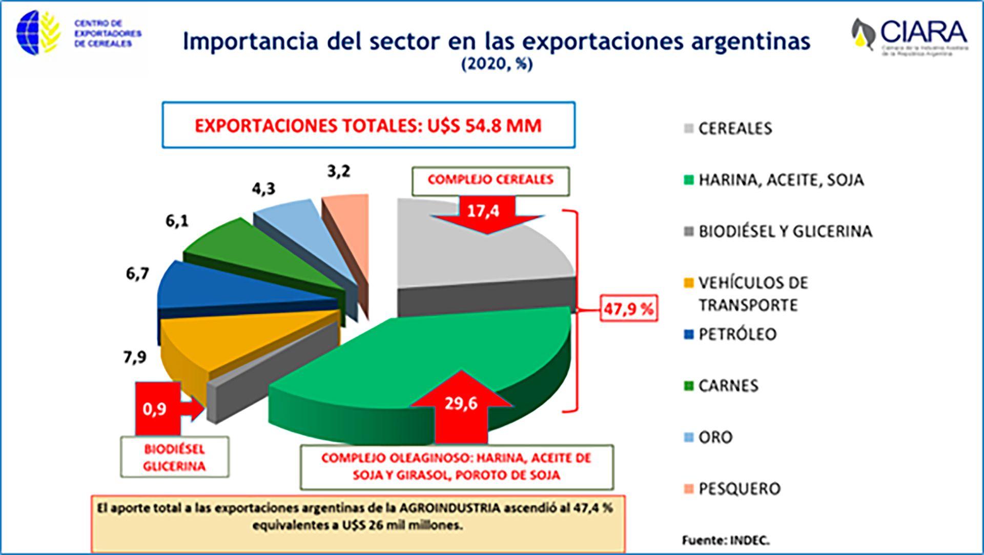 Exportaciones Agro Ciara CEC