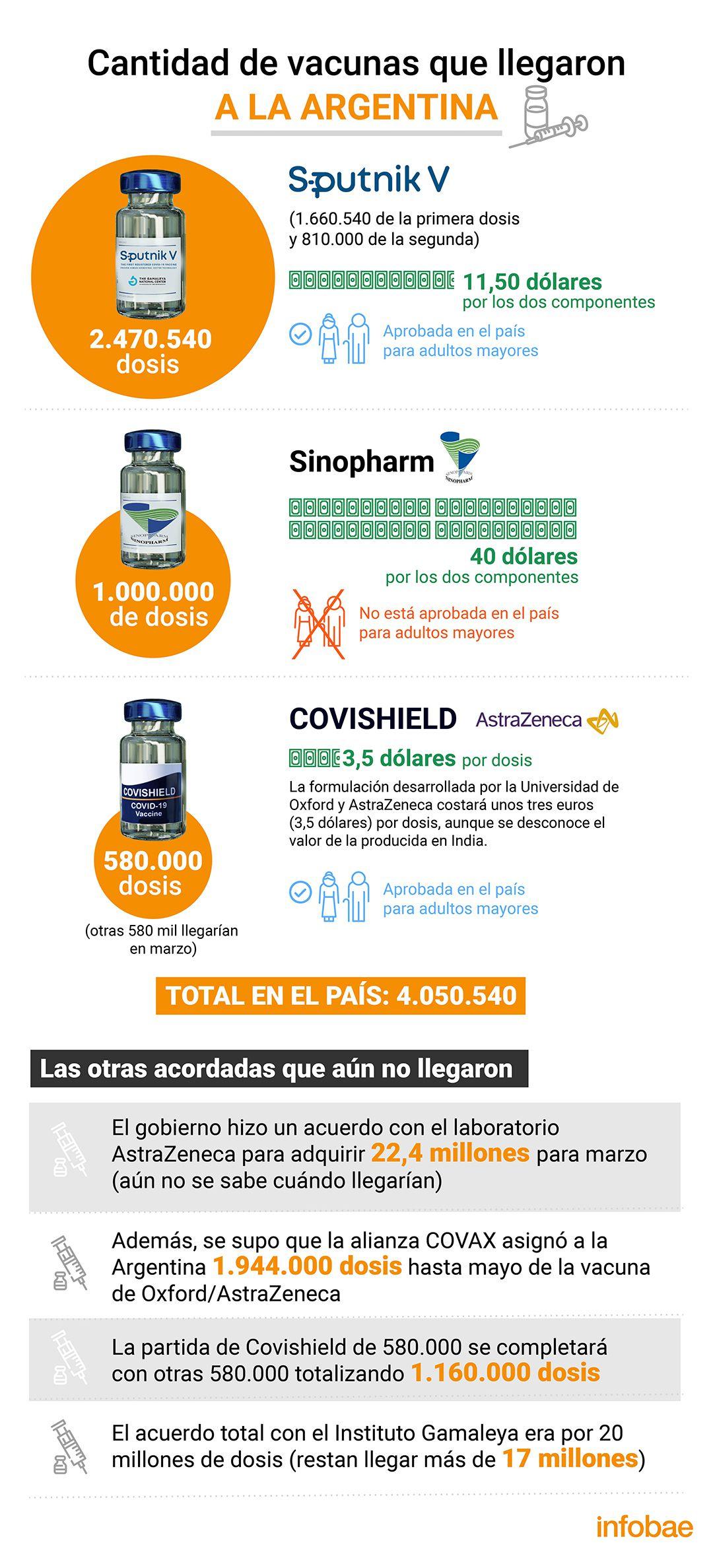 vacunas aprobadas infografia