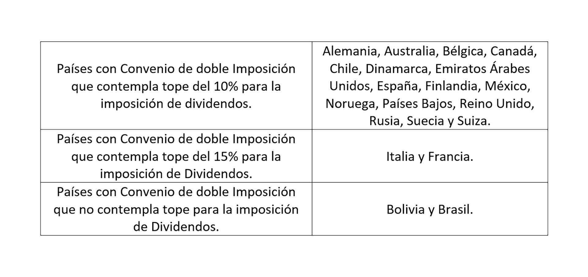 doble imposición fiscal