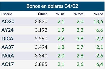 Bonos en dólares al mediodía del 4 de febrero (Fuente: Rava)