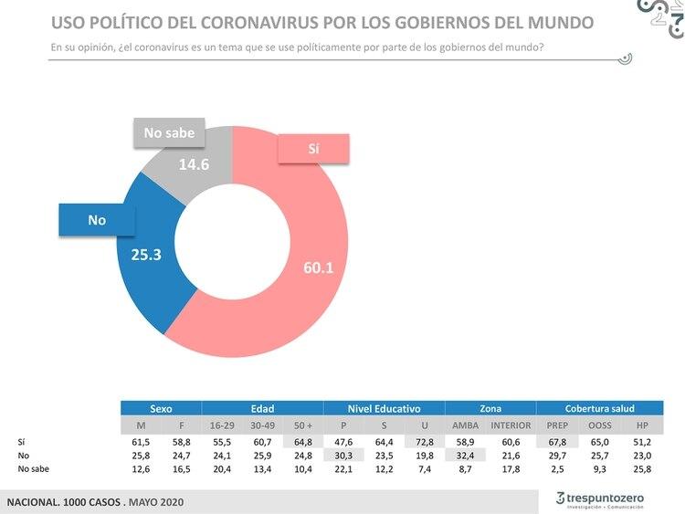 El 60.1% de la población considera que los gobiernos del mundo utilizan políticamente la pandemia.