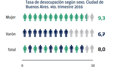 Fuente: Dirección General de Estadística y Censos (Ministerio de Hacienda GCBA)