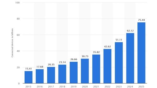 Para 2025 habrá más de 75 mil millones de dispositivos conectados en todo el mundo, según datos de Statista (cifras expresadas en miles de millones)
