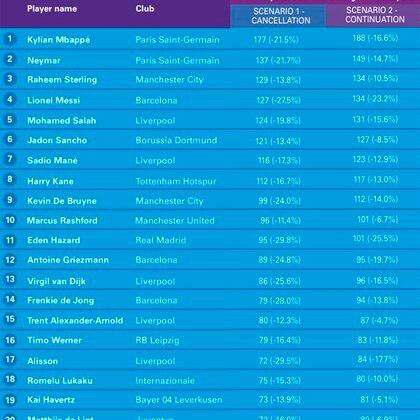El valor de los futbolistas en millones de euros según cada escenario y el porcentaje perdido (Fuente: KPMG)