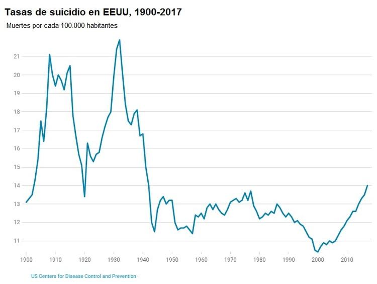 La actual tasa no se registraba desde la Segunda Guerra Mundial