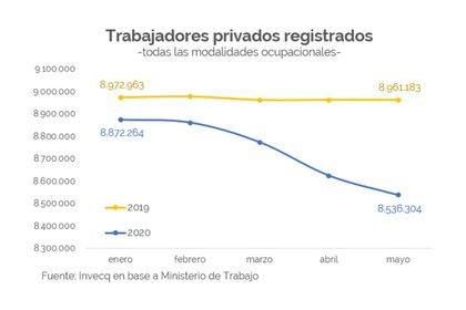 Evolución del número de empleados privados registrados entre enero y mayo de 2019 y 2020