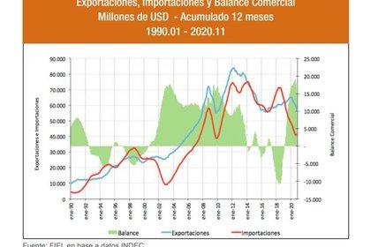 El saldo comercial superó los USD 12.000 millones, pero exportaciones e importaciones tuvieron caídas de dos dígitos, contra una contracción del 5,6% del comercio mundial