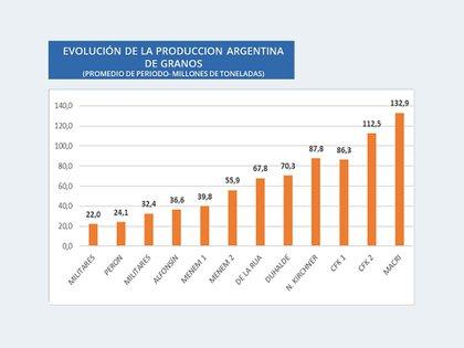 Evolución de la producción de granos en millones de toneladas (Carlos Etchepare)