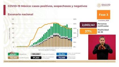 El panorama general del avance de la epidemia de COVID-19 en México a partir del domingo 4 de octubre de 2020 (Foto: SSa)