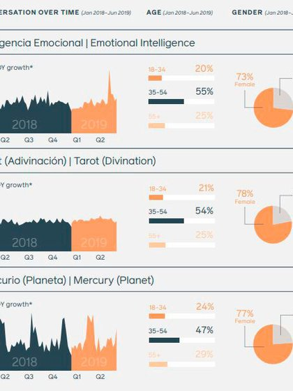 (2020 Topics and Trends Report From Facebook IQ)