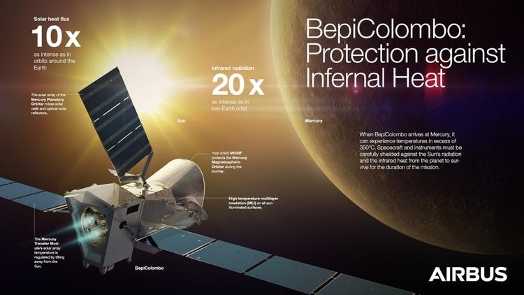 La nueva misión BepiColombo, llevada adelante por la Agencia Espacial Europea (ESA, por sus siglas en inglés) y la Agencia Espacial Japonesa (JAXA) estudiará muchos aspectos secretos de Mercurio