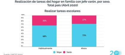 La cuarentena exige acompañar más a los hijos en las tareas escolares, aunque también esa tarea recae más en las mujeres.
