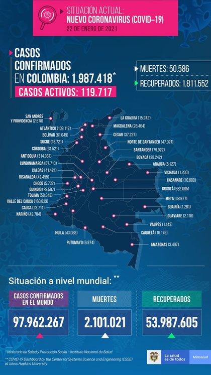 Reporte covid-19 Colombia 22 de enero.