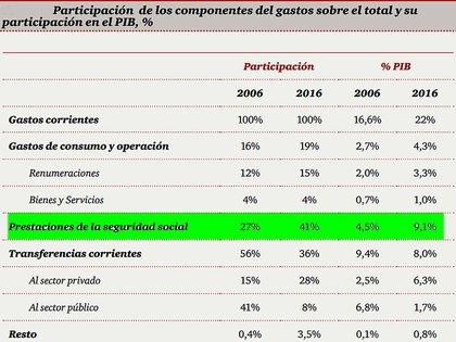 Fuente: PwC Argentina, en base a Secretaría de Hacienda.