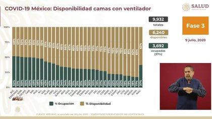 Baja California cuenta con 52% de espacios llenos y 48% de disponibilidad en camas con ventiladores (Foto: SSA)