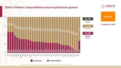 Hasta este martes 8 de septiembre hay 21,158 (67%) camas generales disponibles y 10,589 (33%) ocupadas (Foto: SSA)