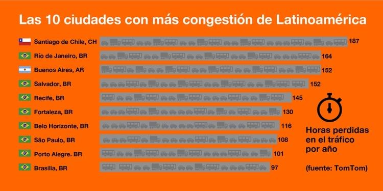 Las ciudades con más congestión en Latinoamérica