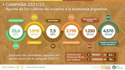Aporte de la campaña fina (Bolsa de Cereales de Buenos Aires)