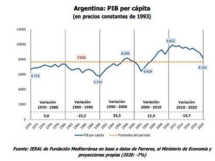Si bien las cifras marcan que en los 70s el PBI per capita aumentó enter puntas, el período también marcó el inicio de la decadencia.