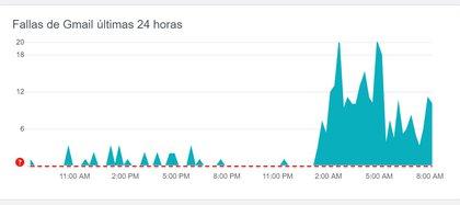 Reportes de fallas en Gmail registradas en DownDetector
