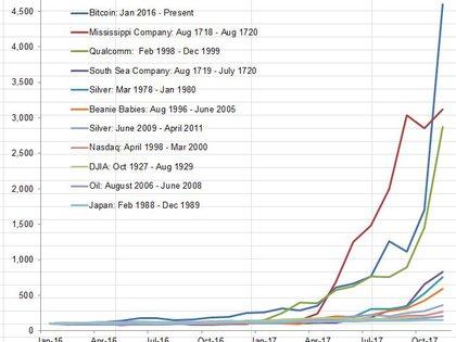 Otra comparación de burbujas: bitcoin por encima de la del petróleo de 2008 o el Nasdaq en 2000 (Birinyi Associates/CNBC)