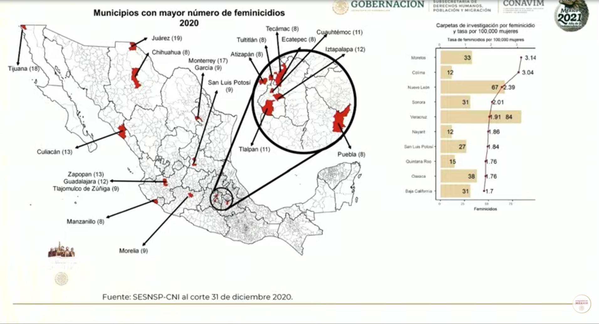 municipios con más feminicidios mexico 2020