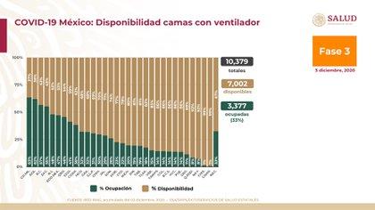 Estadísticas de ocupación hospitalaria en camas con ventiladores (Foto: Essa)
