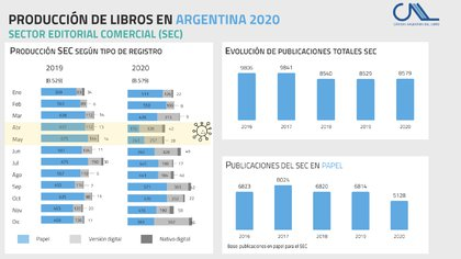 Informe de la Cámara Argentina del Libro