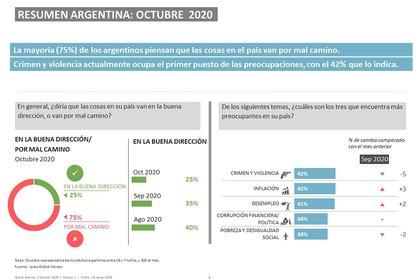 La opinión de la sociedad sobre el manejo de la crisis económica por parte del Gobierno Fuente: Ipsos