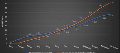 Aumentos de precios de medicamentos en Argentina durante 2020 comparados con el IPC. Fuente: Ceprofar