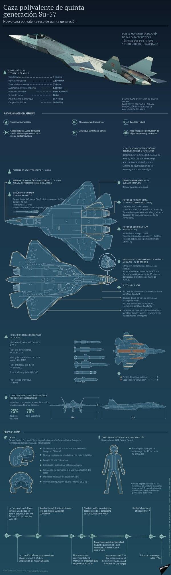 Asú funciona el caza furtivo Su-57