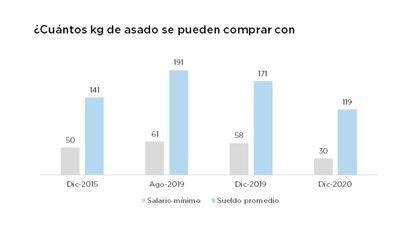 Evolución del poder de compra en relación al kilo de asado Fuente: González Rouco en base a cifras oficiales