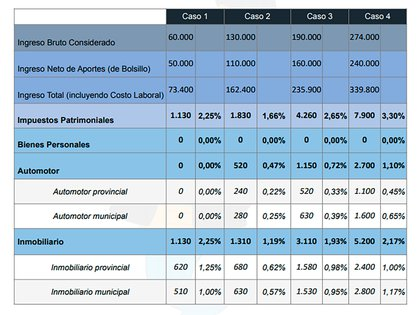 La tabla resume los cuatro casos del ejercicio, partiendo de sus niveles de ingreso y los impuestos al patrimonio que paga cada uno