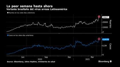 Gráfico que muestra el crecimiento de casos y muertes por COVID-19 en América Latina. Fuente: Bloomberg