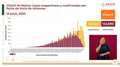 Los casos sospechosos y confirmados por fecha de inicio de síntomas hasta este sábado 13 de junio de 2020 (Foto: SSa)
