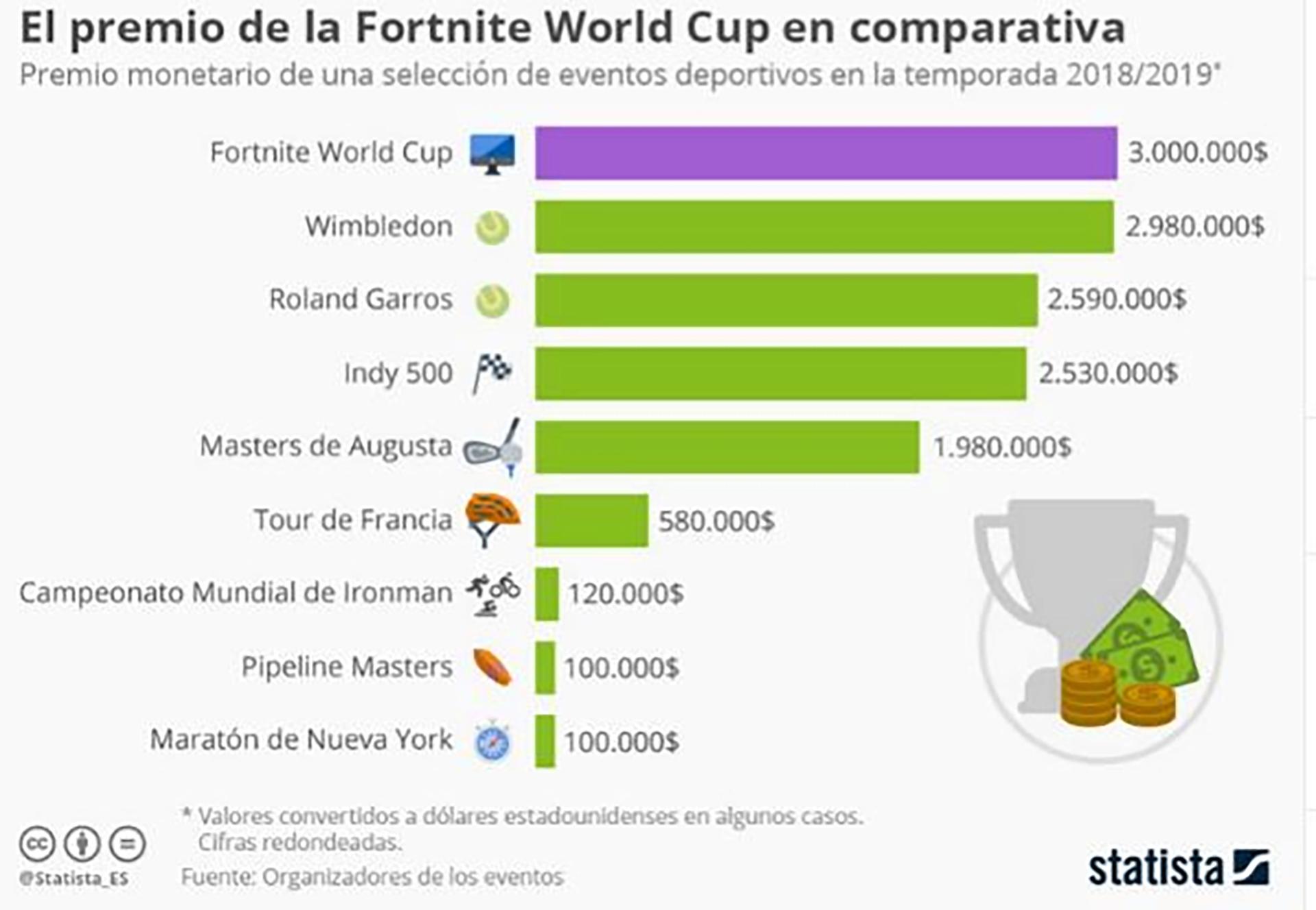 Fuente: Diario El Mundo/Organizadores de e-games / Statista