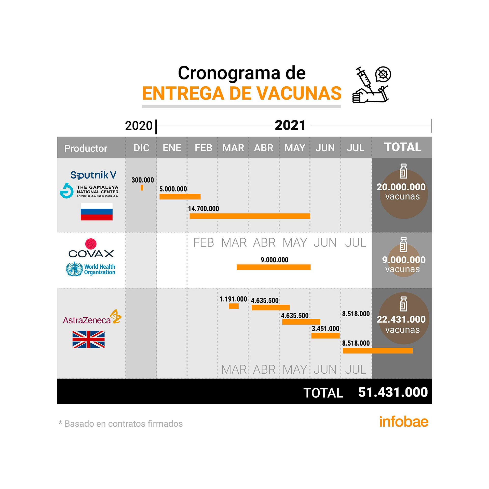 Cronograma entrega vacunas Infografia