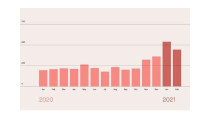 Evolución del valor promedio en dólares de las operaciones con Bitcoin, según un informe de Robinhood Crypto LLC